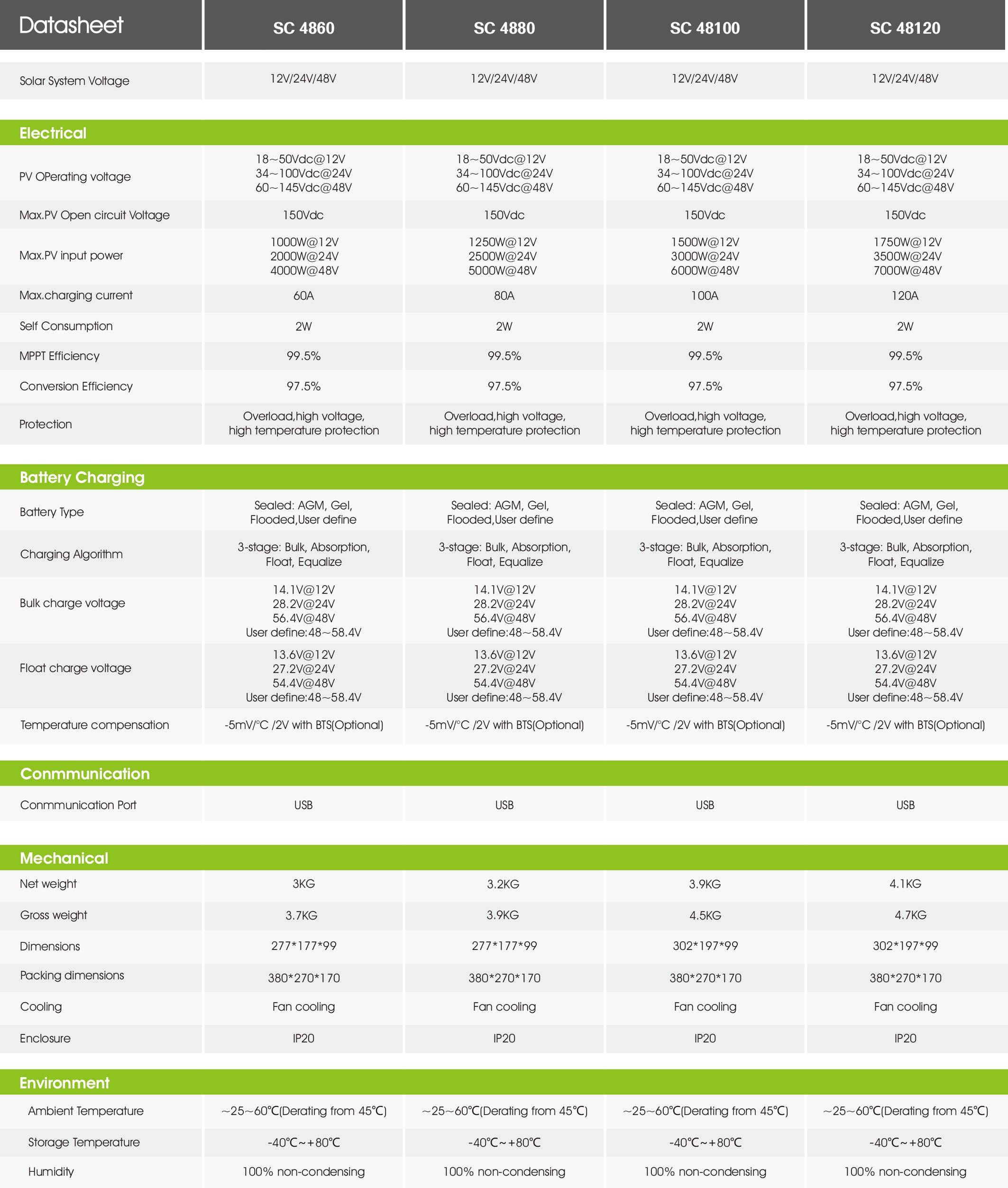 Growatt Sc 4860 - 48120 Mppt PDF | Sernolux.com