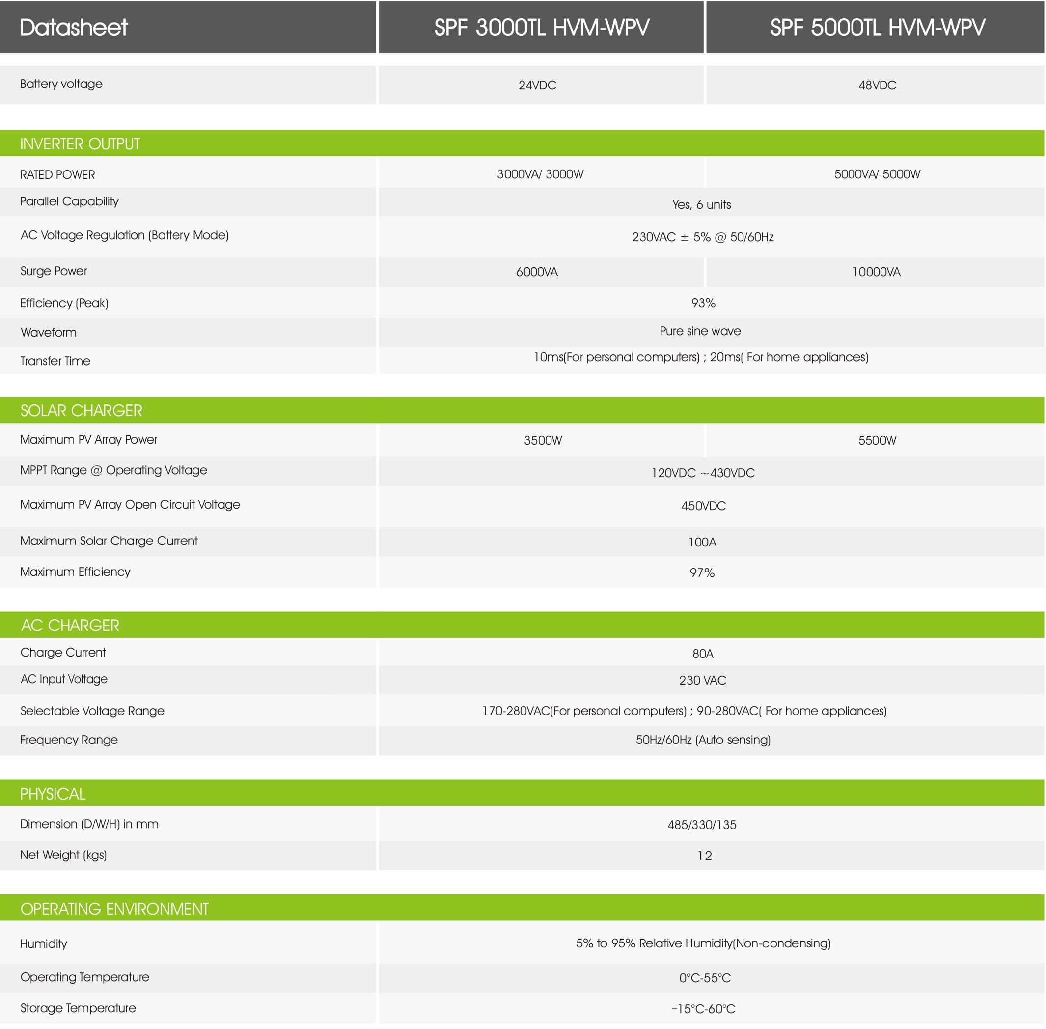 Growatt Spf 3000-5000Tl Hvm-Wpv PDF | Sernolux.com