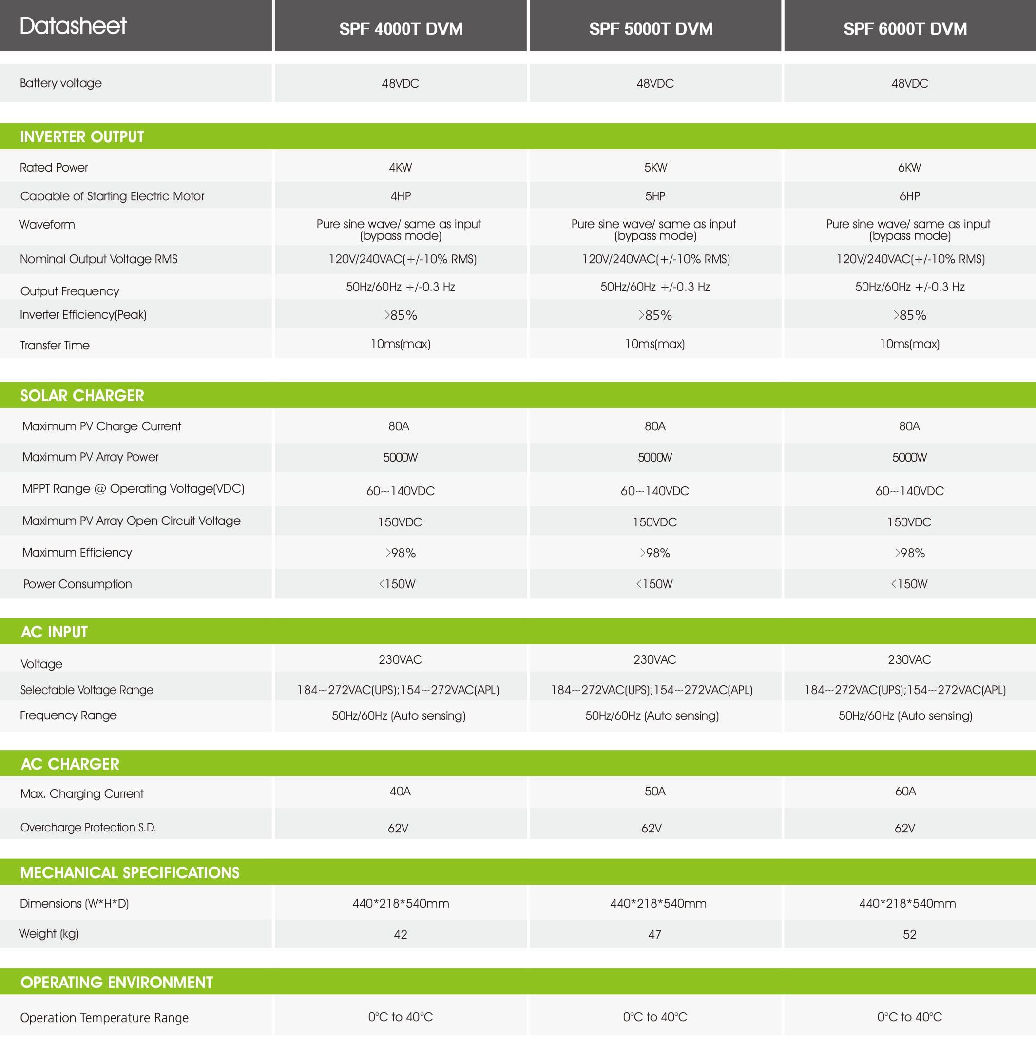 Growatt Spf 4000-6000T Dvm PDF | Sernolux.com