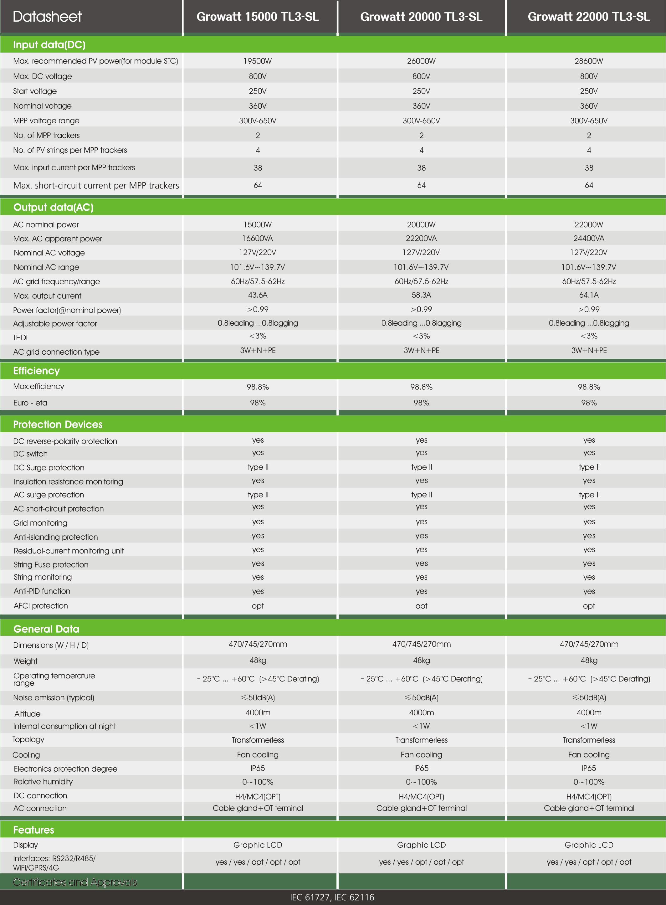Growatt 15000-22000 Tl3-Sl PDF | Sernolux.com