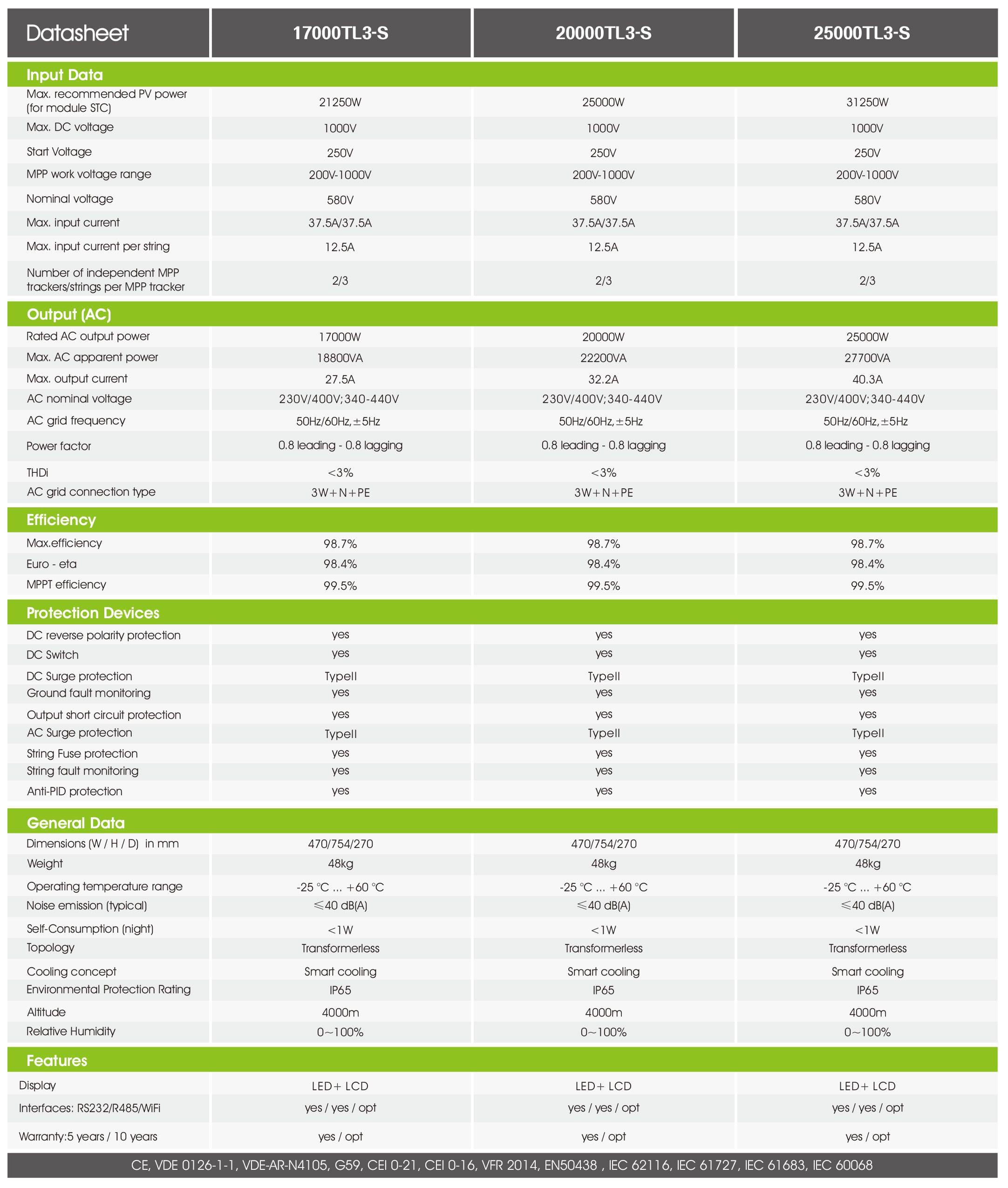 Growatt 17000-25000Tl3-S PDF | Sernolux.com
