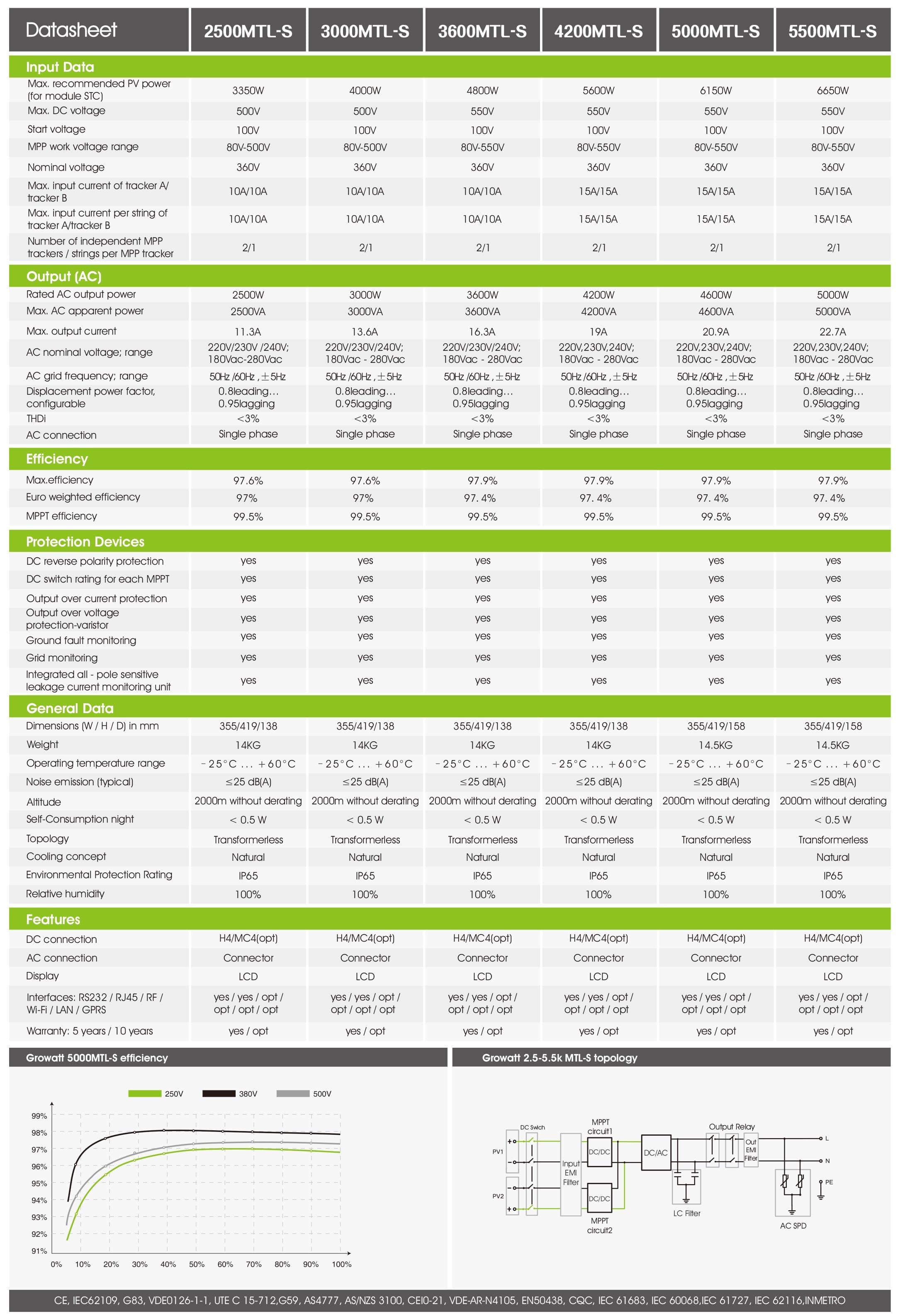 Growatt 2500-5500Mtl-S PDF | Sernolux.com
