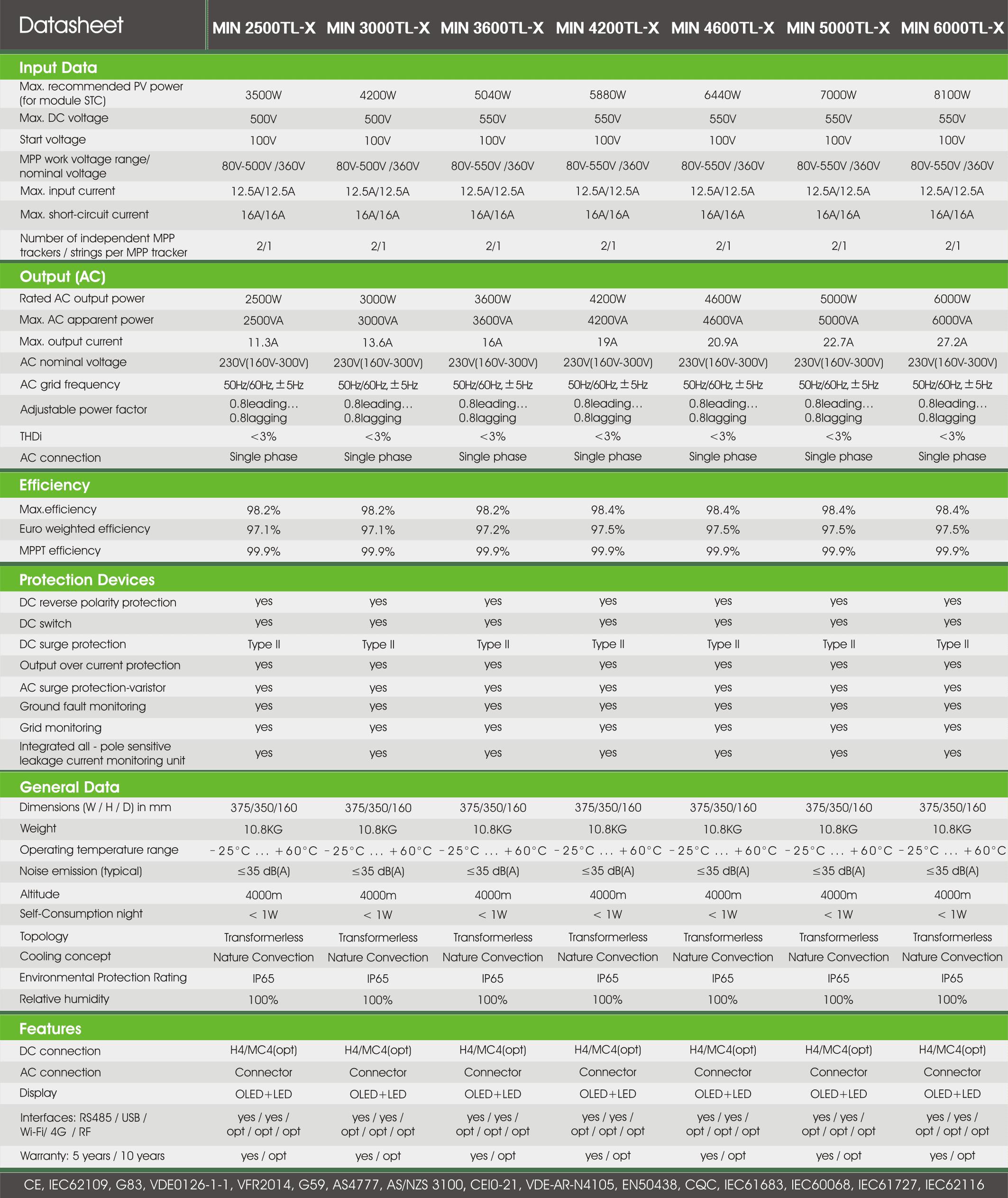 Growatt Min 2500-6000Tl-X PDF | Sernolux.com